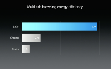 Browsing efficiency of Safari compared to other browsers