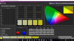 Saturation analysis, post-calibration, 1080p IPS panel