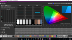 Color analysis, post-calibration, 1080p IPS panel