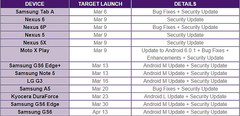 Official Telus Android firmware updates schedule
