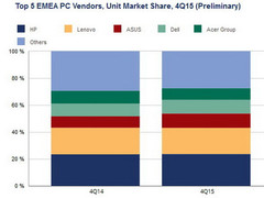 PC market continues to shrink in EMEA regions