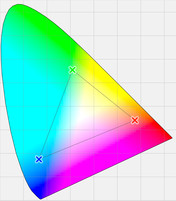 Representable colors of the calibrated TN screen (triangle)