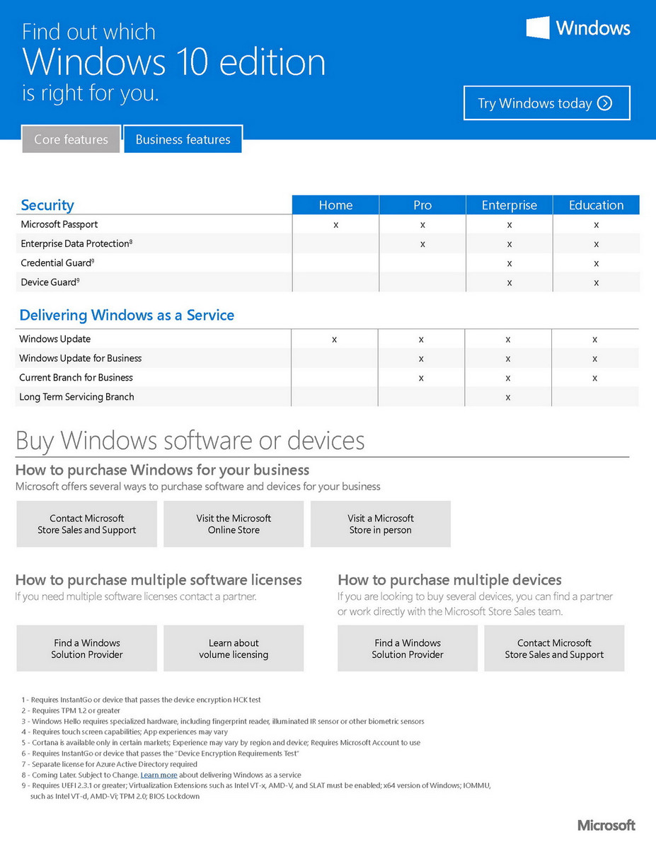 Microsoft details multiple editions of Windows 10