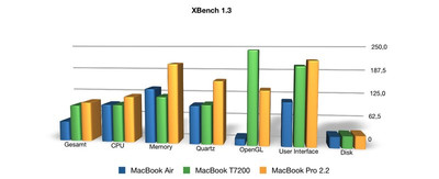 Benchmark Comparison X-Bench