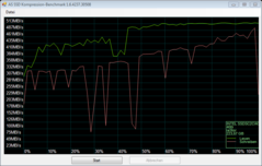 Compression benchmark after heavy use
