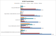 AS SSD benchmark seq. transfer rates