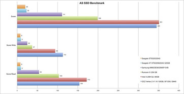 AS SSD rating UL50VF Notebook