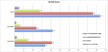AS SSD score UL50VF