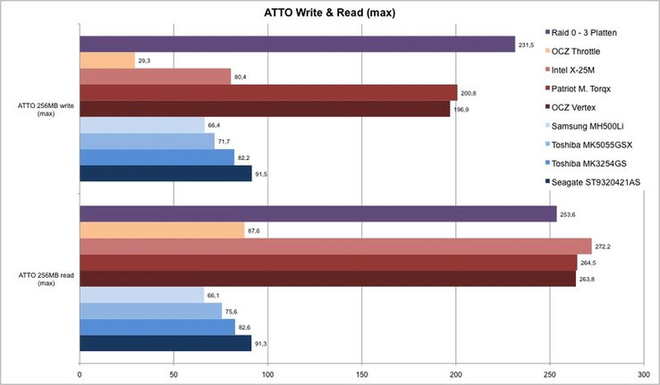 In the sequential max. read- and write-rates a RAID 0 combination out of 3 HDDs can keep up well with the SSDs (or even overtake them). The sensed speed is however clearly lower than that of an SSD.