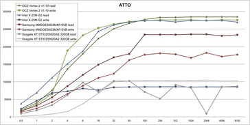 ATTO Comparative Results on P55 Desktop