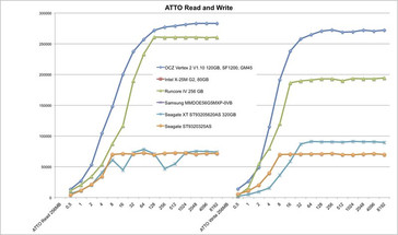 ATTO Comparative Results on Asus UL50VF