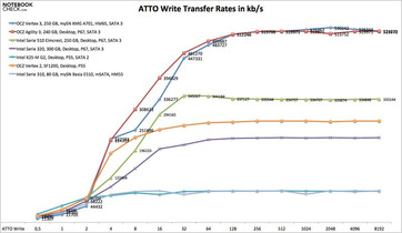 ATTO write rates in comparison