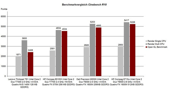 Benchmark Comparison Cinebench R10