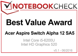 Best Value Award in July 2016 - Aspire Switch Alpha 12 SA5