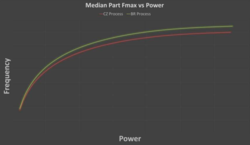 Higher clocks with the same power consumption
