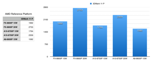 Comparison of the 3 Carrizo launch APUs in 3DMark 11 Performance test (from AMD)