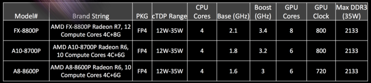 AMD FX-8800P, A10-8700P, A8-8600P are the first chips in the Carrizo lineup and can be configured from 12 up to 35 Watts depending on the notebook.
