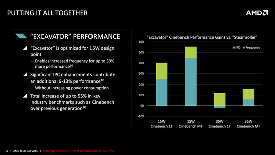 Performance gains in Cinebench (single- and multithreaded) compared to the previous generation of Steamroller cores (in Kaveri).