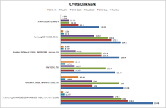 CrystalDiskMark results