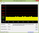 DPC Latency times