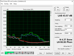 Fan noise (Gray: Background, Red: System idle, Blue: Unigine Heaven, Green: Prime95+FurMark)