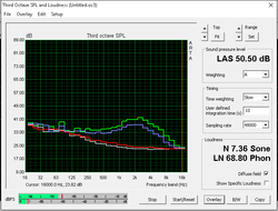 Fan noise (White: Background, Red: System idle, Blue: Unigine Heaven, Green: Prime95+FurMark)