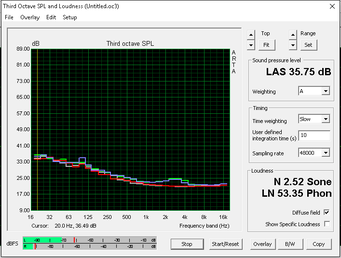 Quiet fan noise (White: Background, Red: System idle, Blue: Unigine Heaven, Green: Prime95+FurMark)