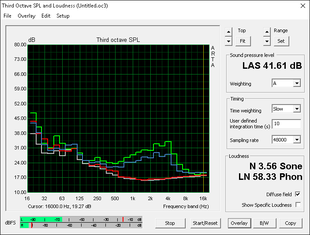 Fan noise profile (Gray: Background, Red: System idle, Blue: Unigine Heaven, Green: Prime95+FurMark)