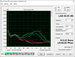 Fan noise (White: background, Red: System idle, Blue: Unigine Heaven, Green: FurMark+Prime95)