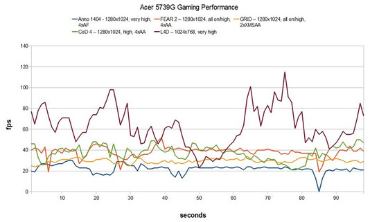 Gaming Performance Acer 5739G