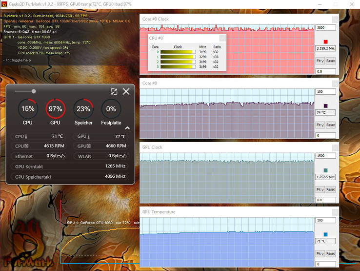 MSI GE72VR – low CPU (71 °C) and GPU (72 °C) temperatures under high load (FurMark Burn-in test)
