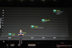 "Another feature of Pascal is ""unified memory"" as shown on the roadmap"