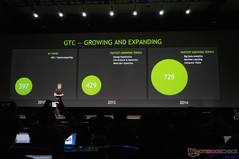The GPU Technology Conference (GTC) has been growing bigger every year according to NVIDIA