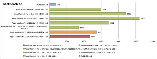 The CPU performance in the Geekbench test remains behind that of the MBA 13, but still manages to leave the 2010 MacBook Pro 13 in its wake.
