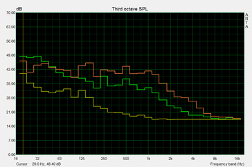 Attention different scaling for comparison: yellow: ambient noise, PC off; green: idle; red: load