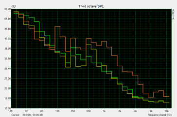 yellow: without GPU; green: 1080 idle; red 1080 during FurMark