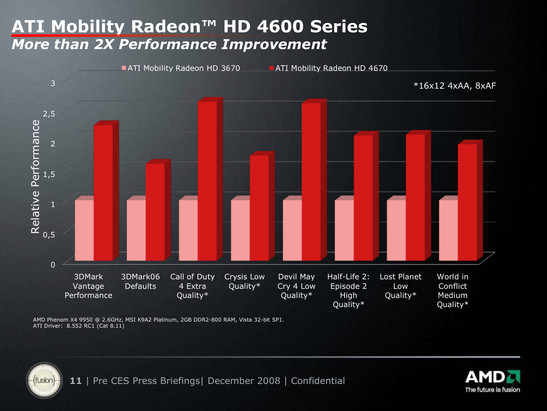 Relative performance of the HD 4670 to HD 3670 in unplayable settings of 1600x1200 4xAA 8xAF.