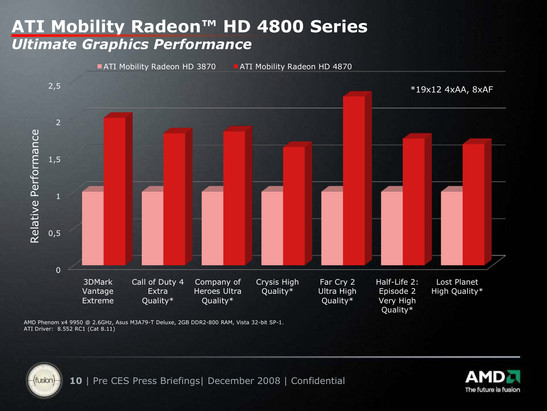 Relative performance of the HD 4870 to the HD 3870 conducted with a desktop Phenom x4 9950 in 1920x1200 4xAA, 8xAF