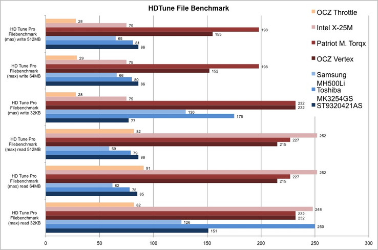 HDTune Pro File Benchmark: on average the Torqx wins, as the Intel is restricted regarding the write-rates. Among the fixed disks the Seagate ST9320421 is mostly the quickest. Only the 32KB performance of the MK3254GS is considerable.