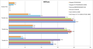 HDTune comparison in the Asus UL50VF (system drive)