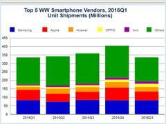 Oppo and Vivo crack the top 5 list of world's largest smartphone manufacturers