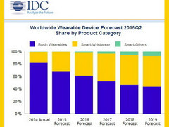 IDC predicting significant growth in smart wearables market