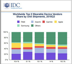 Wearables market up 3.1 percent while Apple Watch slips