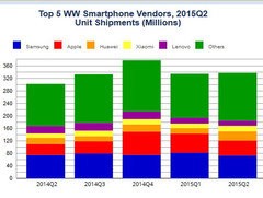 Over 337 million smartphones shipped worldwide during Q2 2015
