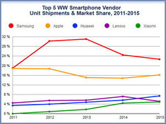 Top 5 smartphone manufacturers saw increase in shipments for 2015