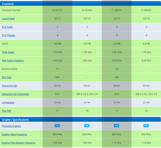 Intel: Comparison of processors used in the last two MacBook Air generations