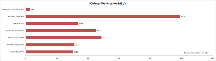 IOMeter: profile Workstation 5min