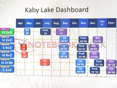 Intel: Detailed Kaby Lake road map leaked