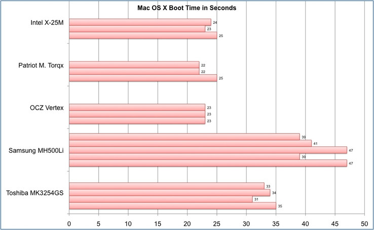 Time the Mac OS X requires to reach the desktop from a turned-off state (several measurements).