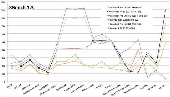 XBench 1.3 comparison with MacBooks from 2010 and 2011.